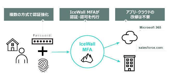 認証プラットフォーム IceWall