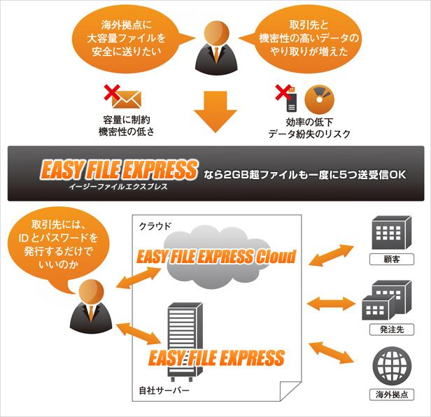大容量ファイルセキュア送受信サービス「EASY FILE EXPRESS」