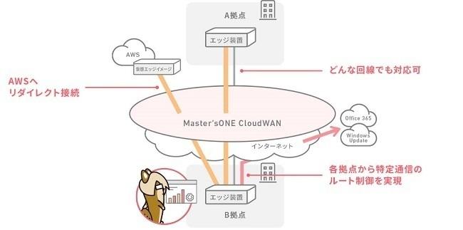 次世代VPNサービス「Master'sONE CloudWAN オーバーレイタイプ」