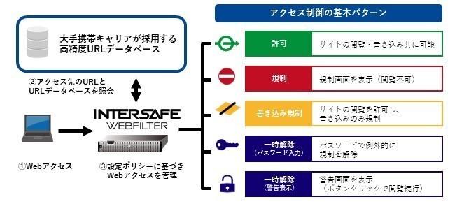Webフィルタリングソフト「InterSafe WebFilter」