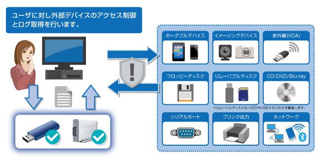 デバイス・ネットワーク制御「InterSafe DeviceControl」