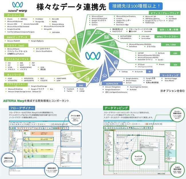 ノーコードのデータ連携ツール「ASTERIA Warp」