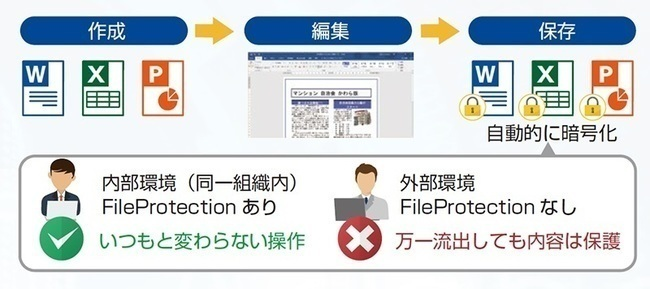 ファイル自動暗号化ソフト「InterSafe FileProtection」