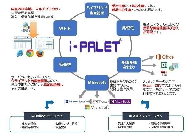 製造業向け クラウド対応ERPパッケージ「i-PALET生産管理」