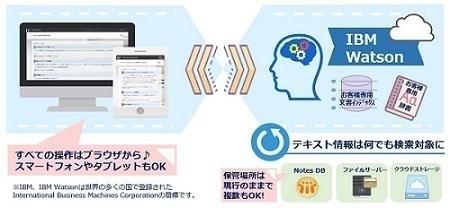 企業内情報AI検索サービス『Arrow Search』