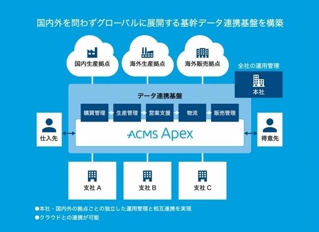 エンタープライズ・データ連携基盤「ACMS Apex」