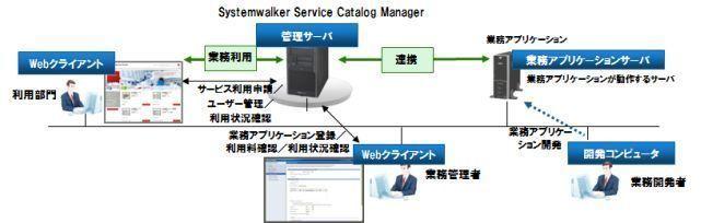 Systemwalker Service Catalog Manager