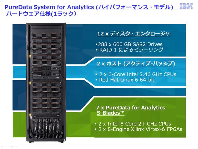 IBM PureData System for Analytics(Netezza)