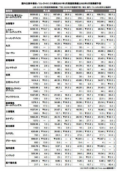 半導体商社業績【2021年3月期通期実績】
