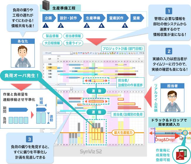 プロジェクト管理統合プラットフォーム「SynViz S2」