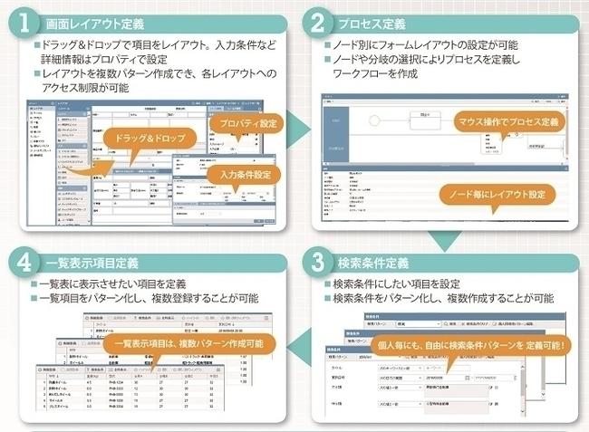 業務アプリケーション構築プラットフォーム「AppSQUARE」