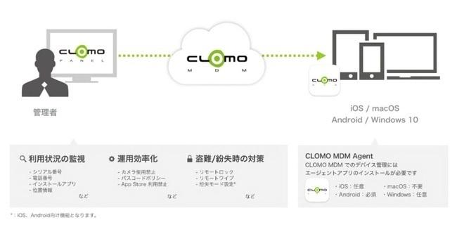 スマートデバイス管理「CLOMO MDM」
