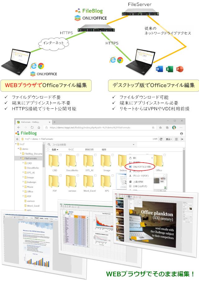 ファイルサーバの文書を直接編集できる「FileBlog with ONLYOFFICE」
